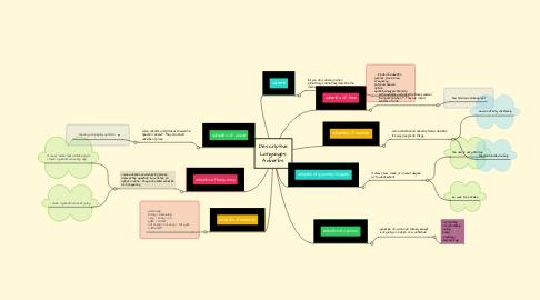 Mind Map: Descriptive Languages: Adverbs
