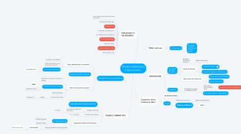 Mind Map: Modelo Sintético de Comunicación.