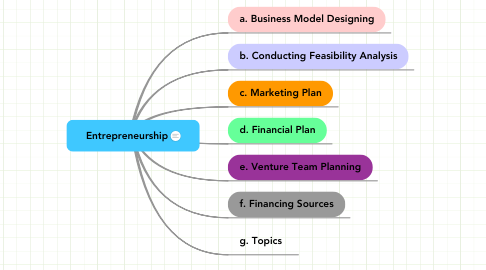 Mind Map: Entrepreneurship