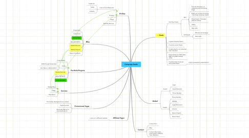 Mind Map: Campaign Seeds