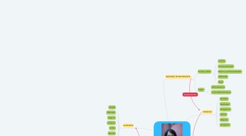Mind Map: MI PLE-Edelmira Rosa