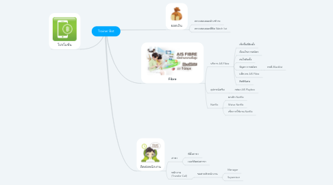 Mind Map: Transfer From IVR