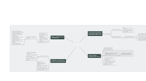 Mind Map: Modelo Sintético de Comunicación