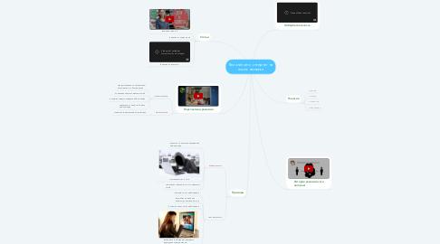 Mind Map: Влияние сети интернет на жизнь человека