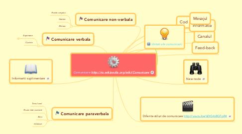 Mind Map: Comunicare http://ro.wikipedia.org/wiki/Comunicare