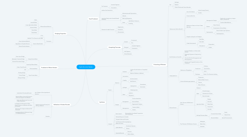 Mind Map: Hydrothermal Media
