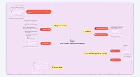 Mind Map: Электронные дневники и журналы