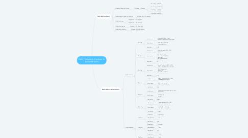 Mind Map: Geld (Teilbereich  Rechnen im Tausenderraum)