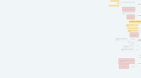 Mind Map: HUMANISME =épanouissement de l'homme par ses propres forces RENAISSANCE