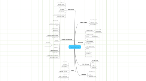Mind Map: Camera Features