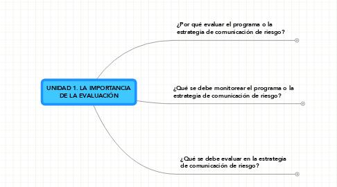 Mind Map: UNIDAD 1. LA IMPORTANCIA DE LA EVALUACIÓN