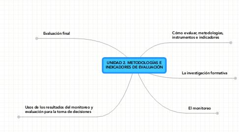 Mind Map: UNIDAD 2. METODOLOGÍAS E INDICADORES DE EVALUACIÓN