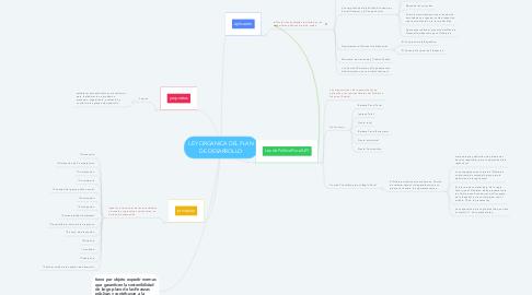 Mind Map: LEY ORGANICA DEL PLAN DE DESARROLLO