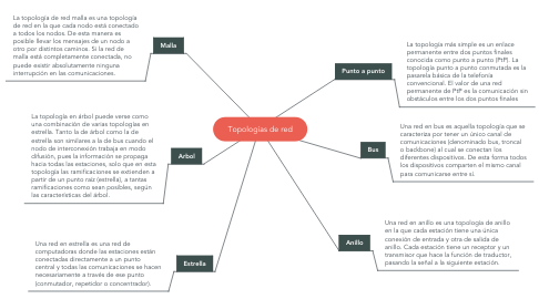 Mind Map: Topologías de red