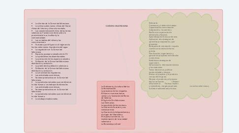 Mind Map: CULTURA VALENCIANA