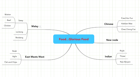 Mind Map: Food...Glorious Food