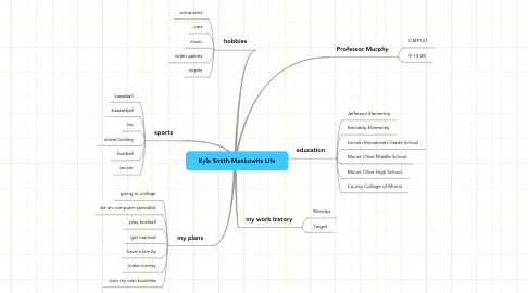 Mind Map: Kyle Smith-Mankowitz Life