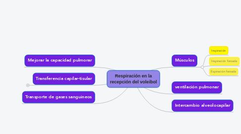 Mind Map: Respiración en la recepción del voleibol