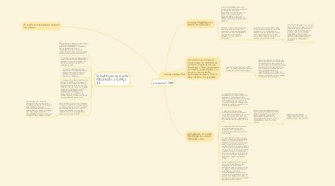 Mind Map: Conversas-1948