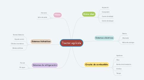 Mind Map: Tractor agrícola