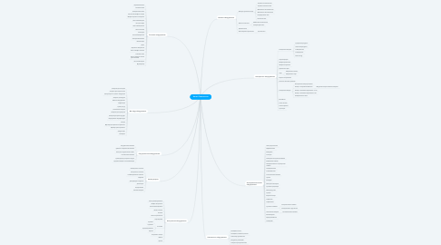 Mind Map: Антей Технология