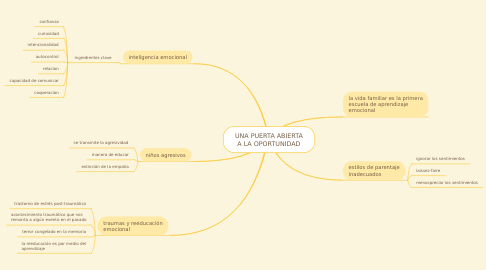 Mind Map: UNA PUERTA ABIERTA A LA OPORTUNIDAD