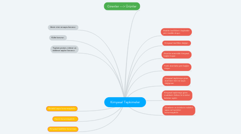 Mind Map: Kimyasal Tepkimeler
