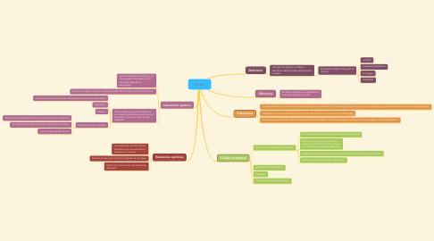 Mind Map: Gusto