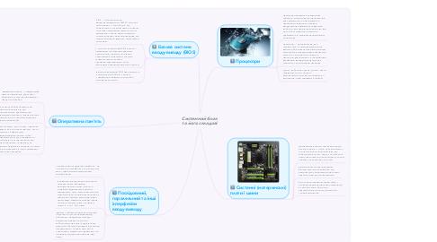 Mind Map: Історія розвитку комп'ютерів