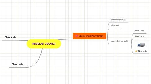 Mind Map: MISELNI VZORCI