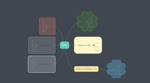 Mind Map: Eska