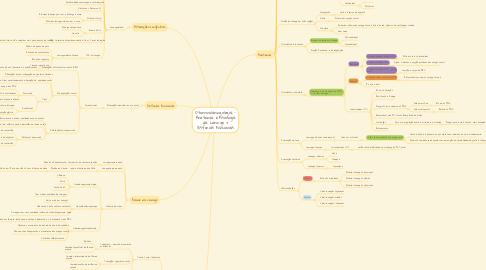 Mind Map: Otorrinolaringologia - Anatomia e Fisiologia da Laringe + Disfonias Funcionais