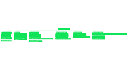Mind Map: IEP Development Process