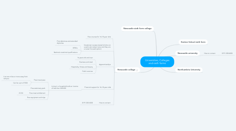 Mind Map: Universities, Colleges and sixth forms