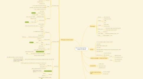 Mind Map: Otorrinolaringologia - Orelha Externa