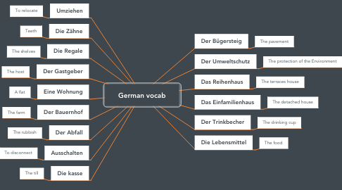 Mind Map: German vocab