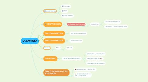 Mind Map: ACIDOS NUCLEICS
