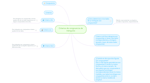 Mind Map: Criterios de congruencia de triángulos
