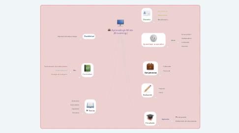 Mind Map: Aprendizaje Mixto (B-Learning)