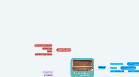 Mind Map: Chest with Quaranic Inscrisptions (grobog)