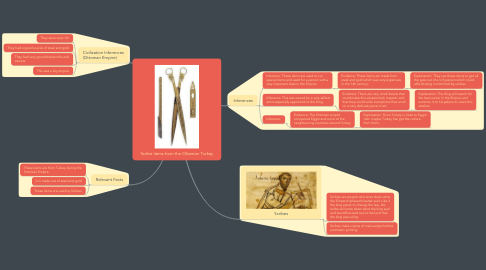 Mind Map: Scribe items from the Ottamon Turkey