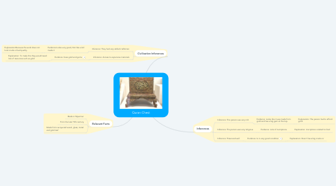 Mind Map: Quran Chest