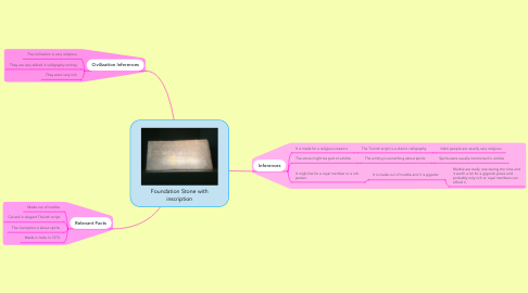 Mind Map: Foundation Stone with inscription