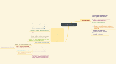 Mind Map: Графические информационные модели