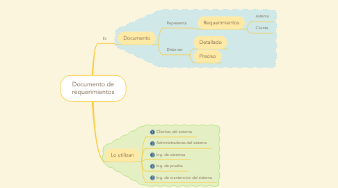 Mind Map: Documento de requerimientos