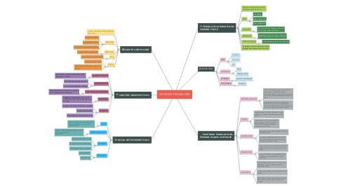 Mind Map: APLIKASI TEKNOLOGI