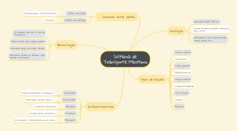 Mind Map: Sistema de Transporte Marítimo
