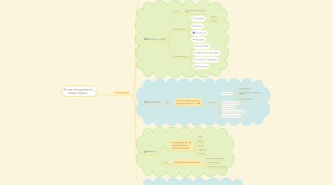 Mind Map: Proceso de Ingeníera de Requerimientos