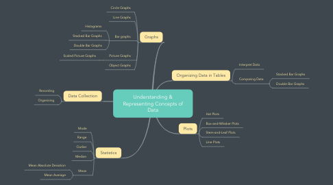 Mind Map: Understanding & Representing Concepts of Data