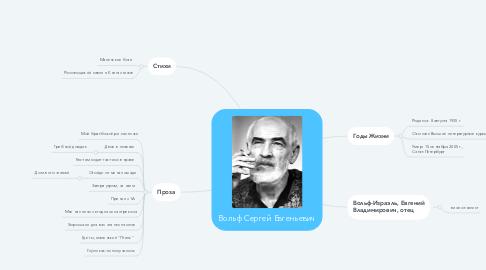 Mind Map: Вольф Сергей Евгеньевич